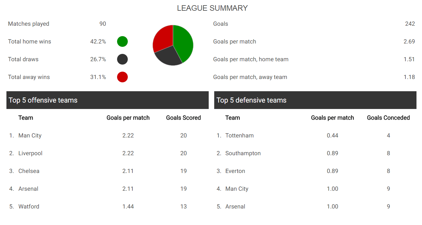 premier league stats new